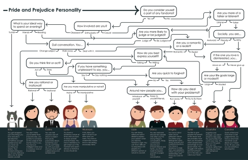 The Best Pride and Prejudice Quiz/Flowchart Redux